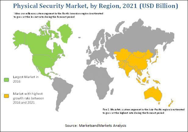 Physical Security Market by System & Service - 2021 ...