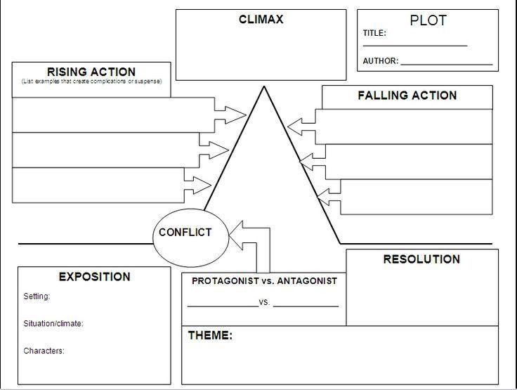 Best 20+ Plot map ideas on Pinterest | Teaching plot, English ...