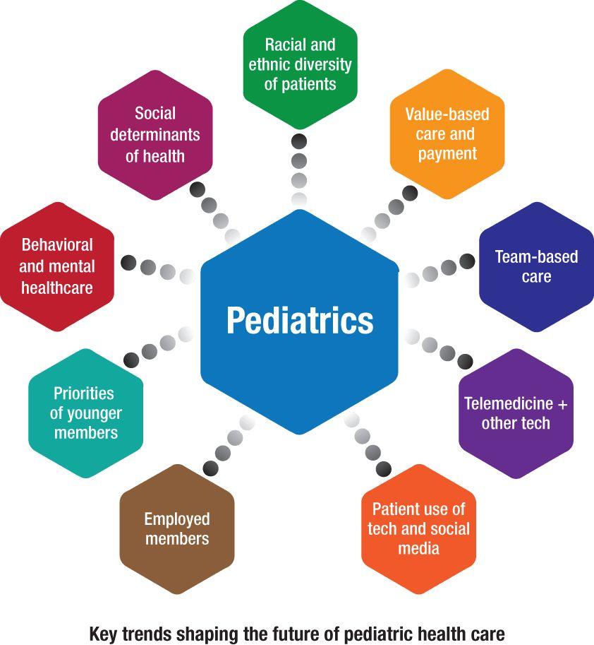 American Academy of Pediatrics Five-Year Strategic Plan