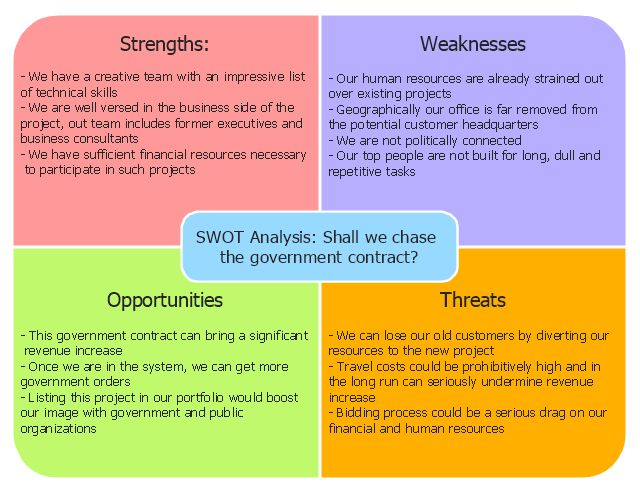 SWOT Analysis | SWOT analysis for a small independent bookstore ...