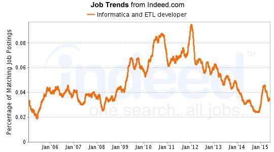 Informatica Jobs | Jobs in Informatica | Career in Informatica