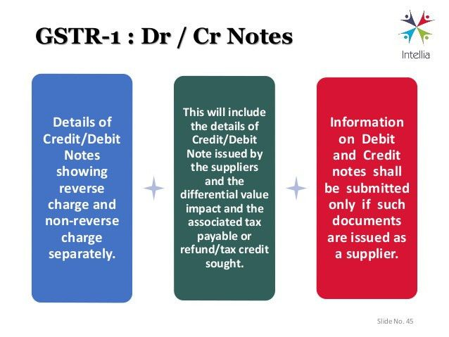 GST Returns   Law And Procedure. By DK Bholusaria  Debit Note Issued By Supplier