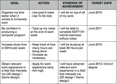 Personal Development Action Plan Template - Arch-times - personal development action plan template