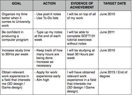Personal Development Plan WORKBOOKS   Google Search | PERSONAL .  Personal Development Action Plan Template