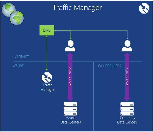 Intro to Microsoft Azure | Microsoft Docs