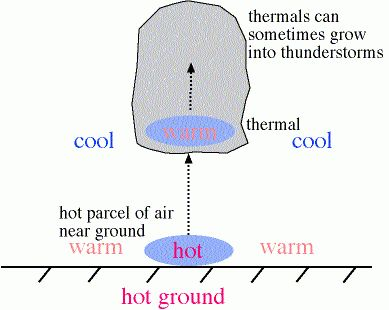 Convection | Climate Education Modules for K-12