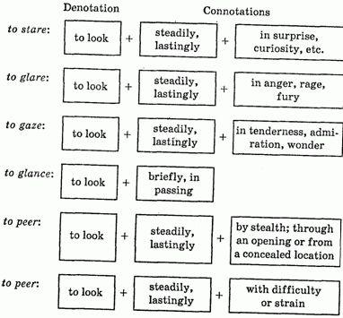 Учебник: Лексикология английского языка - Глава: Chapter 10 ...