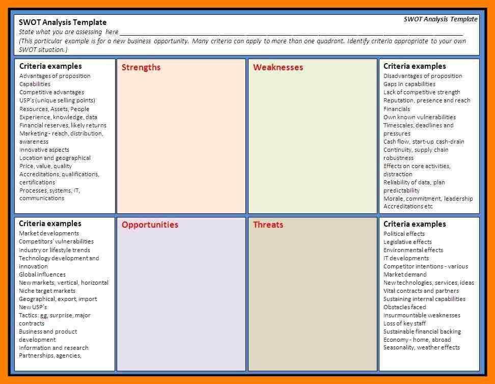 swot analysis template. microsft word 2010 swot analysis template ...