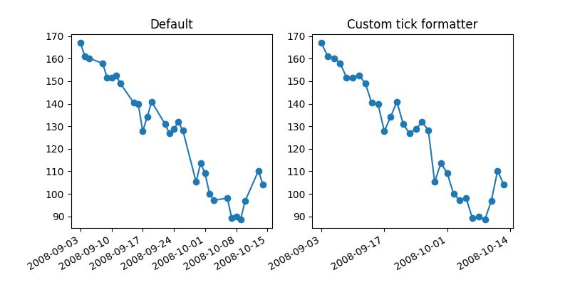 api example code: date_index_formatter.py — Matplotlib 2.0.2 ...