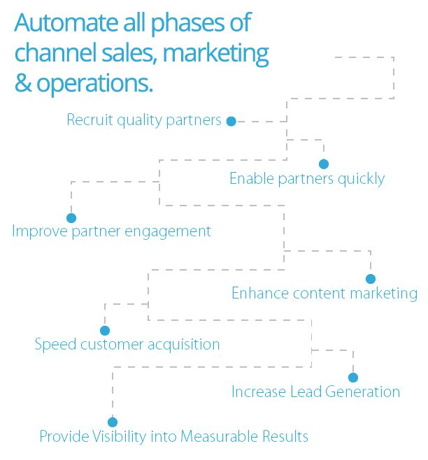 Zift Solutions: Leading Channel Marketing & Management Automation