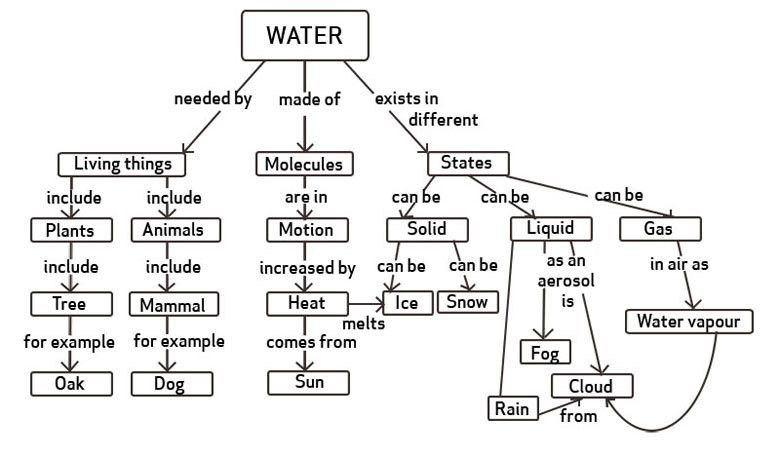OLCreate: TI-AIE TI-AIE: Concept mapping: water: Figure 2 Two ...