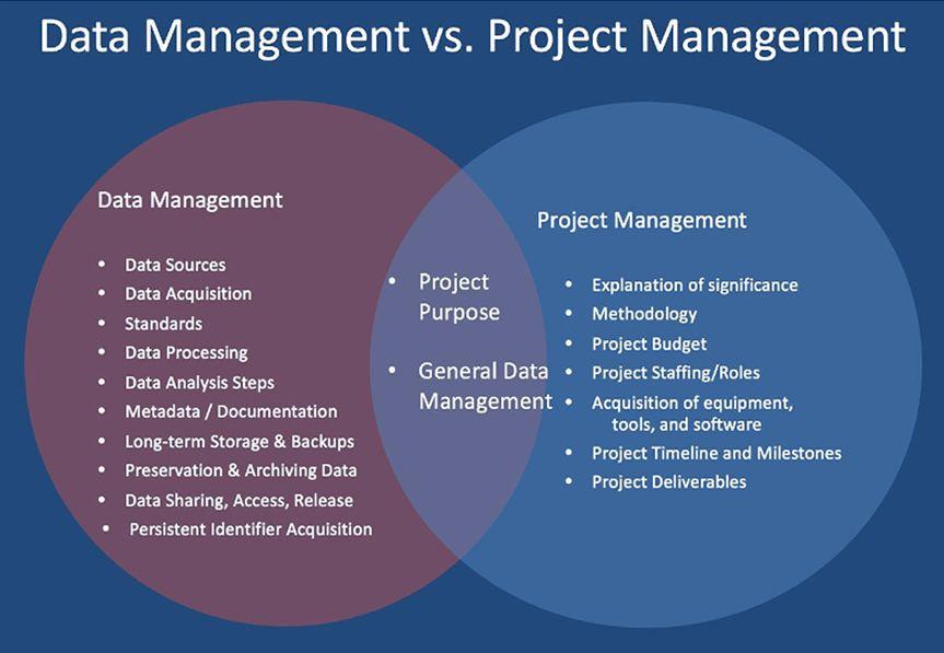USGS Data Management - Data Management Plans