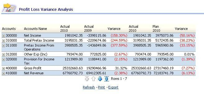 19+ Profit Loss Analysis Template | Download Project Planner With ...