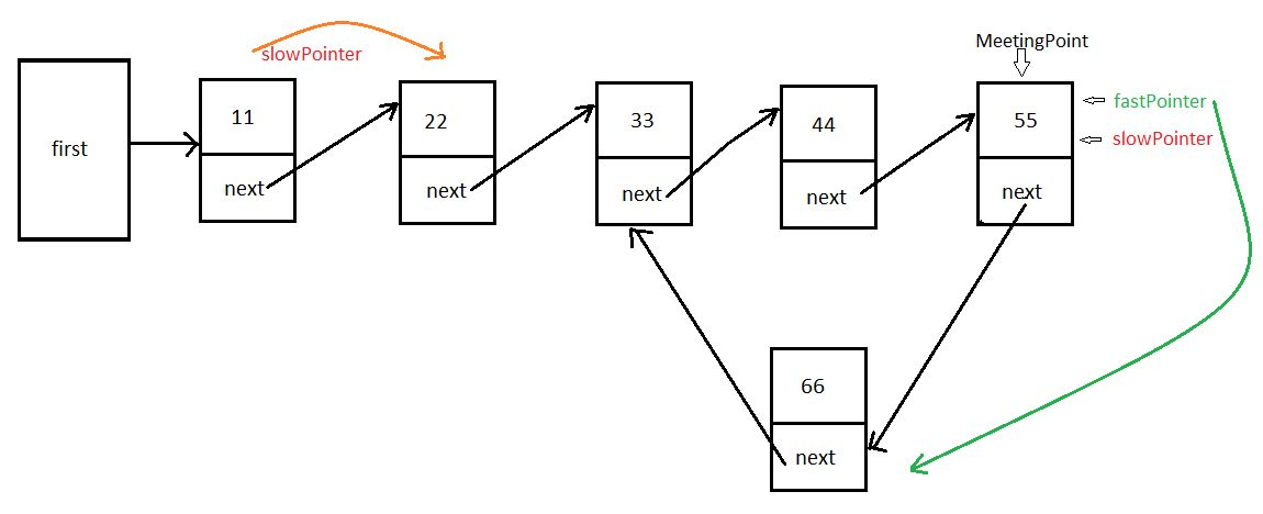 JavaMadeSoEasy.com (JMSE): Single circular LinkedList - Find ...
