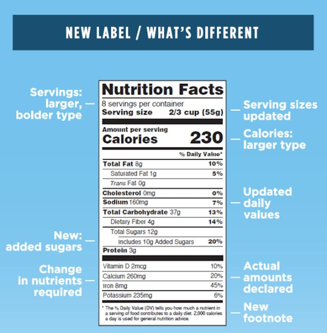 Nutrition Facts labels will reveal how much added sugar is in your ...
