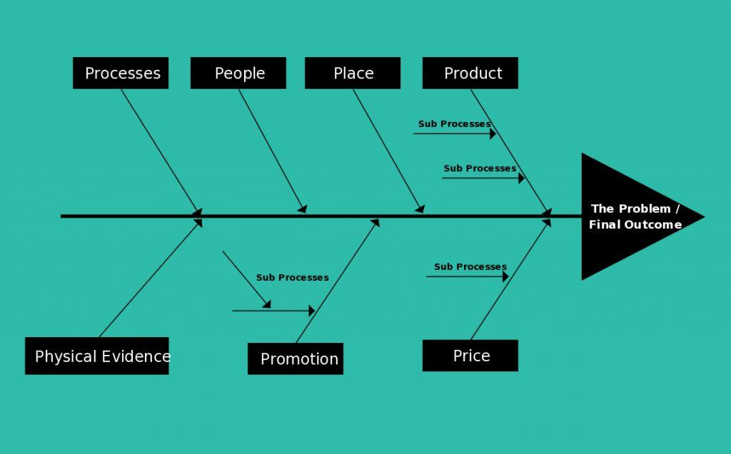 Fishbone Diagram Templates ( Cause and Effect / Ishikawa ...