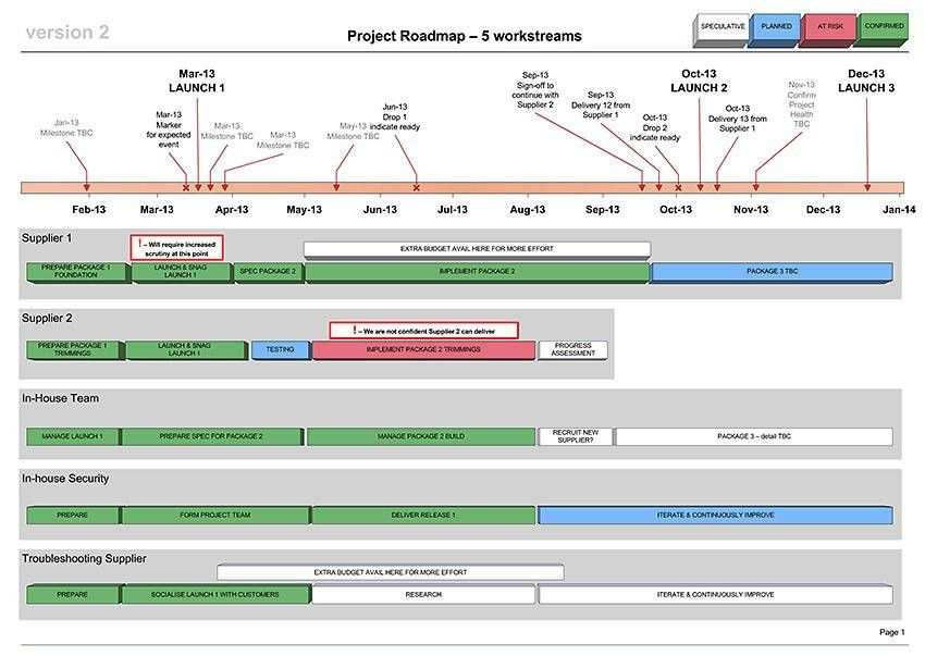 "Business Docs UK on Twitter: ""Classic visio #project #roadmap ..."