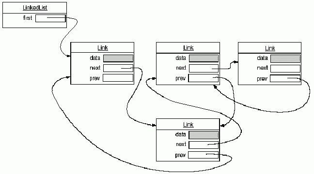 Java Collections Framework Tutorial