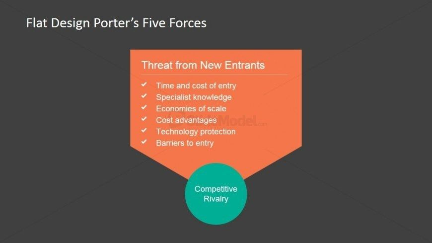 Threat of New Entrants Porter's Force - SlideModel
