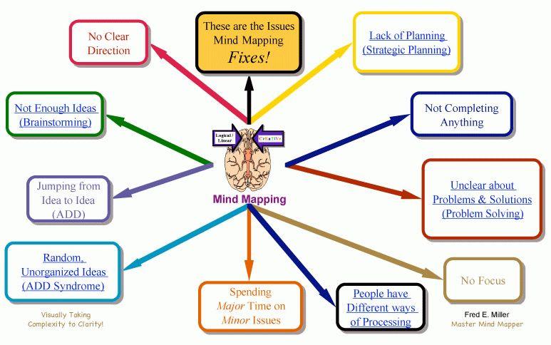 Mind Mapping Templates - Master Mind Mapper | Strategic Planning ...