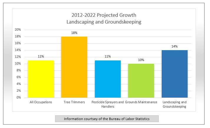 Job Spotlight – Landscaping and Groundskeeping   FindMyTradeSchool.com