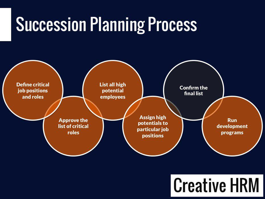 Succession Planning: Simple process and tools