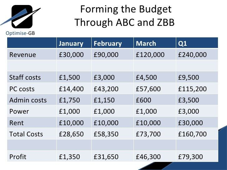 Activity Based Costing and Zero Based Budgeting - Optimise-GB