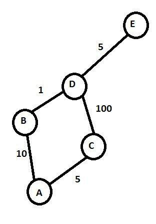 algorithms - Dijkstra Counter Example - Computer Science Stack ...