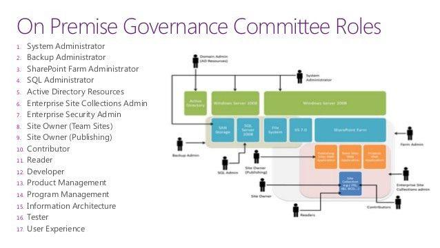 SharePoint 2013 planning consideration