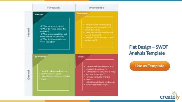 SWOT Analysis Diagram Templates by Creately