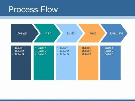 Process Flow In Word, using smartart for simple flowcharts ...