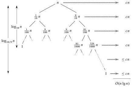 ICS 311 #10: Quicksort, Theoretical Limits, and O(n) Sorts
