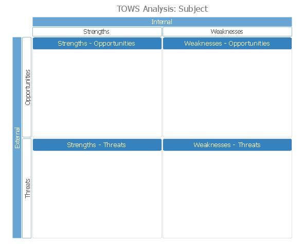 TOWS Matrix | TOWS analysis matrix - Template | TOWS Analysis ...