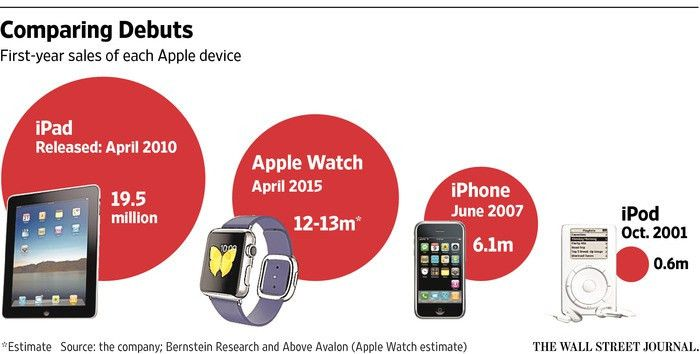 Apple's Watch Outpaced the iPhone in First Year - WSJ