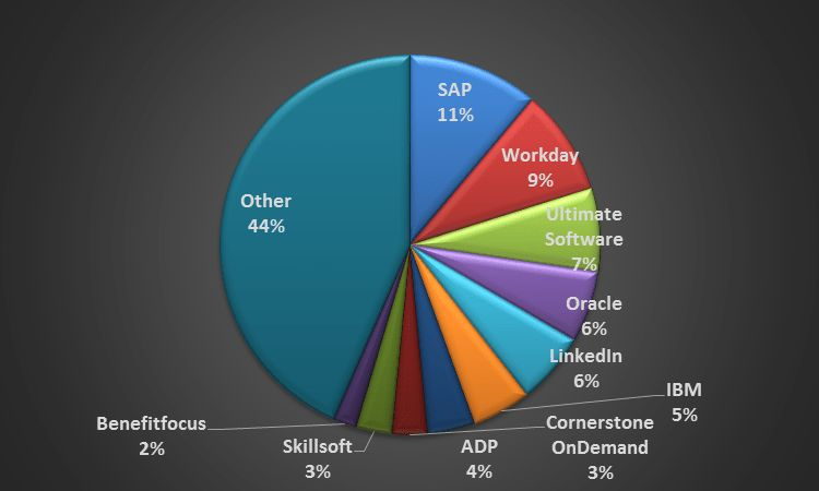 Top HCM Applications Vendors In The Cloud