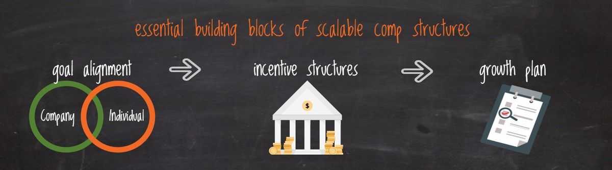 How to Structure Compensation Plans for Sales Executives -