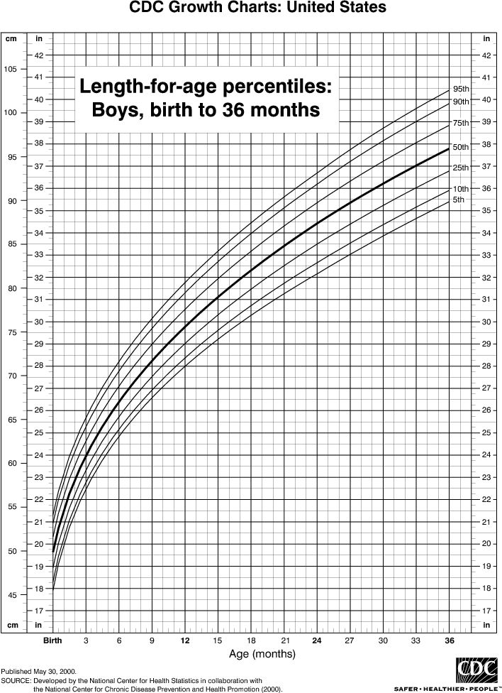 Length Chart for Boys, Birth to 36 Months