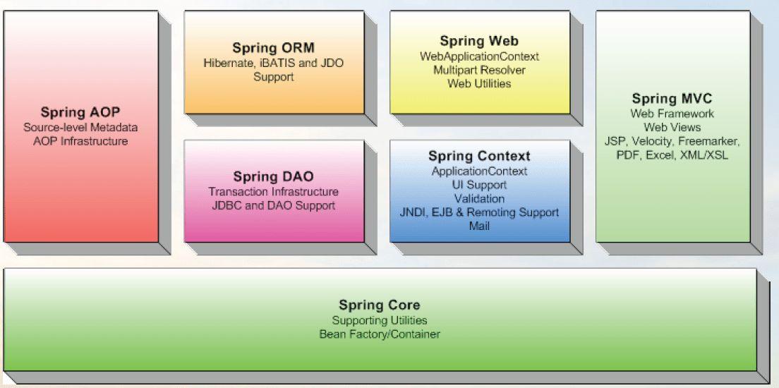 Spring Tutorial Spring Framework Tutorials JSF Tutorial Spring ...