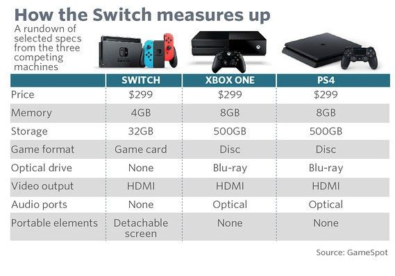 The Nintendo Switch's sell-out launch, in many charts - MarketWatch