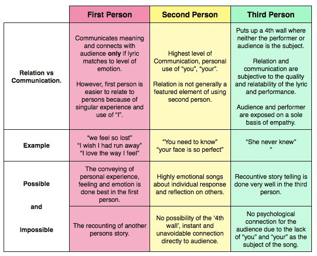 First, Second, And Third Person - Lessons - Tes Teach