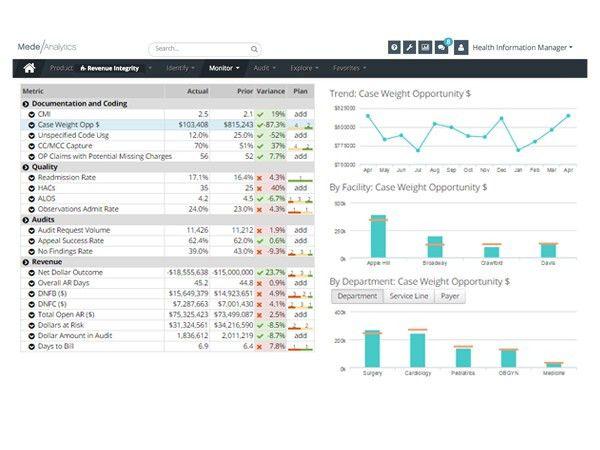 MedeAnalytics | Revenue Integrity For Healthcare Providers