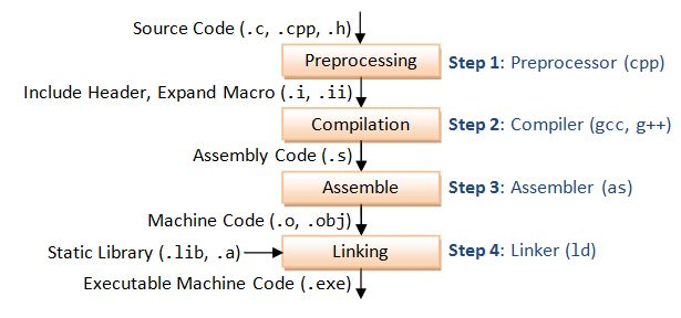 GCC and Make - A Tutorial on how to compile, link and build C/C++ ...