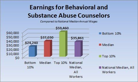 substance abuse and behavioral disorder counselors. average ...