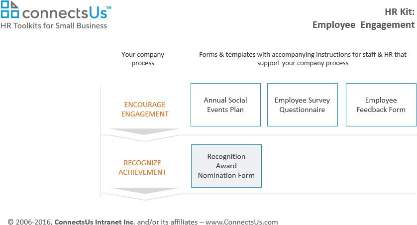 Award Nomination Forms For Employee Recognition Programs