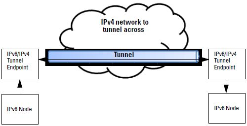 IPv6 tunneling over IPv4 using manually configured tunnels