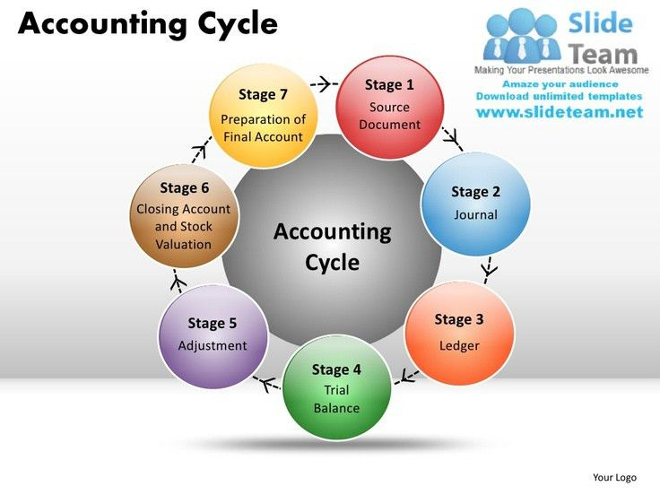 Best 25+ Accounting cycle ideas on Pinterest | The accounting ...