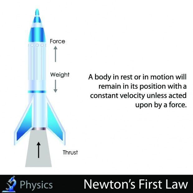 Newton's 1st Law of Motion: The Law of Interia