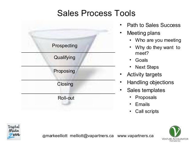 B2B Sales Strategy for Startups