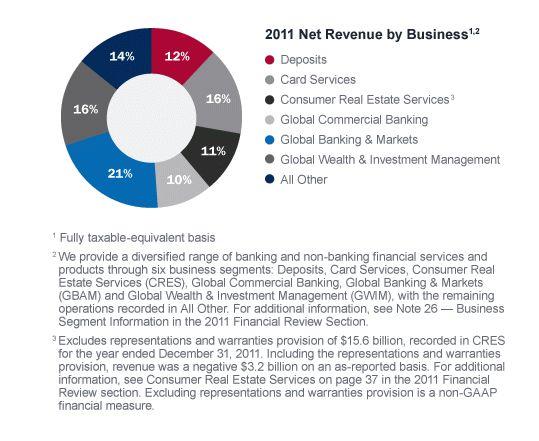 Bank of America Annual Report 2011
