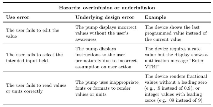 Infusion Pumps: A Hazard Analysis for Infusion Pump User Interface ...